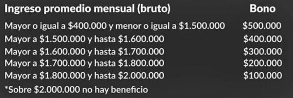 rango ingresos bono 500mil