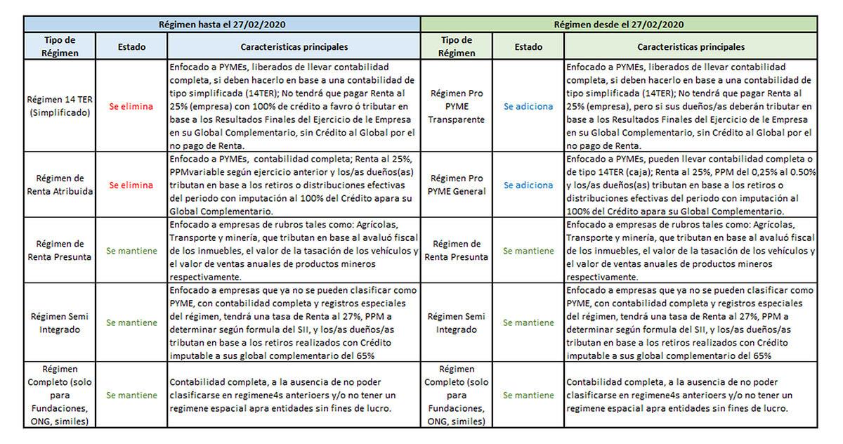 Tabla resumen nuevos regimenes tributarios chile 2020
