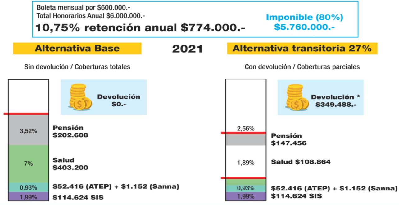 Ejemplo de las alternativas 1 y 2 para la operación renta del 2021